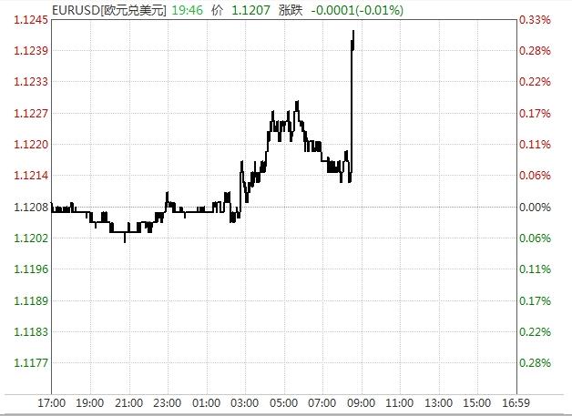 美国三大股指期货短线上扬。A50期指快速拉升,目前暂涨0.3%。
