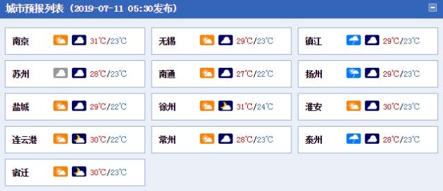 江苏今日多云气温舒适 明夜南部雨势加强局地暴雨