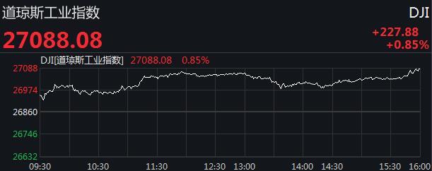 美股涨跌不一:纳指微跌道指新高,标普500指数再闯3000点