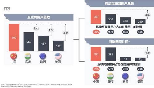 中国的互联网用户数字,包括移动用户数字的占比在全球是领先的,当然现在印度赶上来的势头非常多,国内也有很多创业者去印度创业。