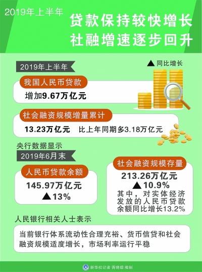沪深300股票有哪些,镜龙战txt下载,上半年贷款较快增长 社融增速逐步回升