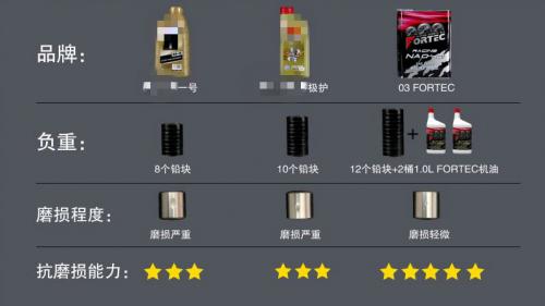 来自日本的顶级赛用机油品牌――FORTEC