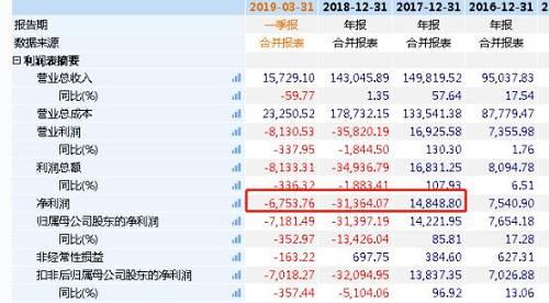 今年2月,*ST索菱发布2018年业绩快报,公司2018年实现营收14.82亿元,比上年同期下降1.08%,净利润亏损3.58亿元,同比下降351.89%。公司内审部门对财务数据给出保留意见的审计结果。