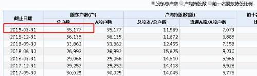 截至目前,仍有3.5万名股东持有*ST索菱的股份。