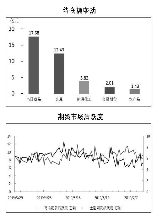 期货市场每日资金变动(7月17日)