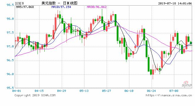 管涛:美联储加息暂缓 很大程度上推动全球股市走高