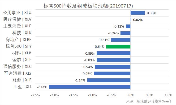 沪指尾盘跳水 美股连跌两日、奈飞盘后重挫12%