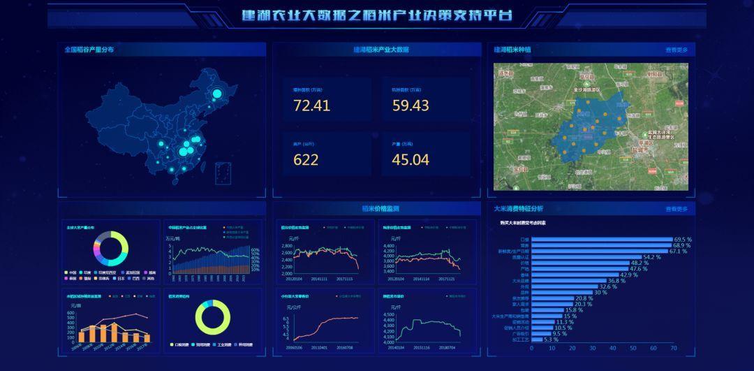 一文了解江苏建湖农业大数据的功能作用