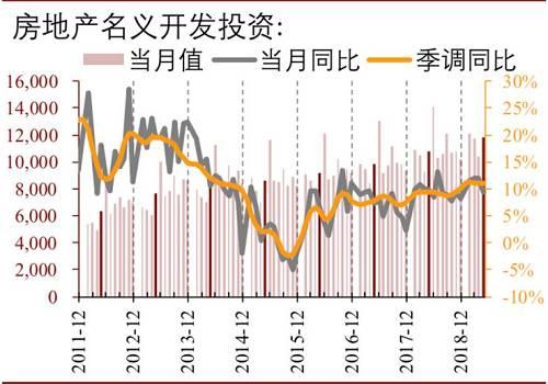 6月房地产投资如预期回落:房地产投资1-6月同比增速10.9%,较1-5月下降0.3%,增速从5月开始逐渐放缓。今年以来,土地成交面积同比增速收窄,降至-31.9%,预计2019年下半年投资增速将有明显的下行趋势。