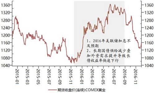 黄金市场投资机会