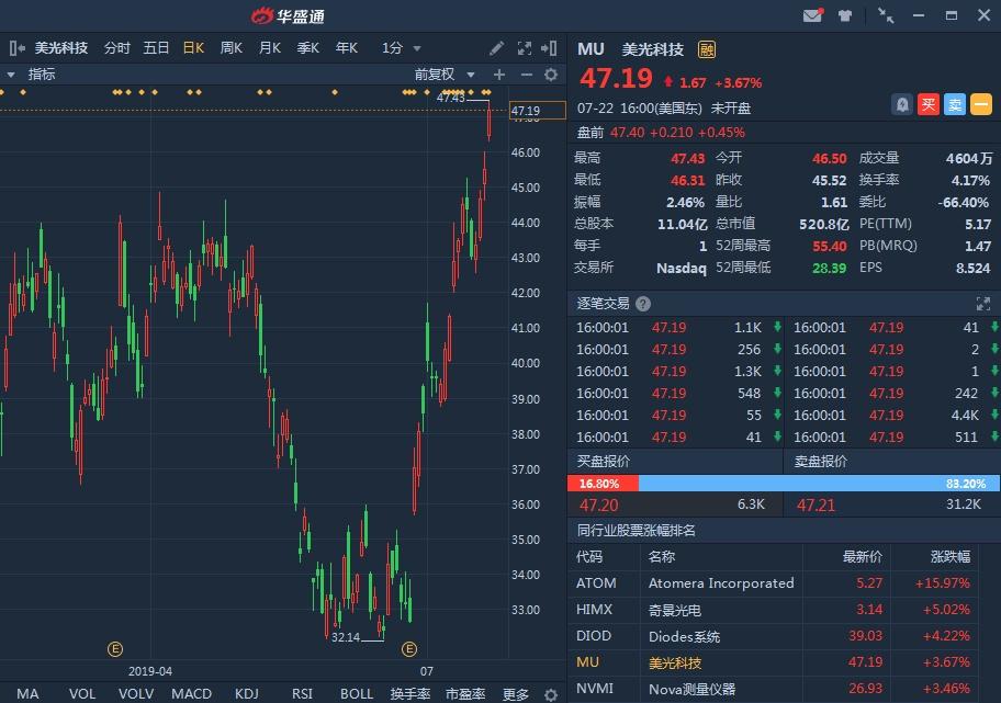 美光:售价止跌回升,下半年春天来到?