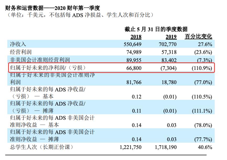 好未来2020财年Q1营收7.03亿美元,营销费用净增6000万元