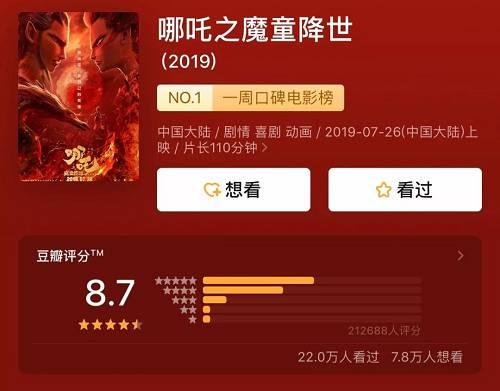 《哪吒》燃爆了!上映3天票房超6亿,豆瓣8.7分,这家上市公司将成大赢家?