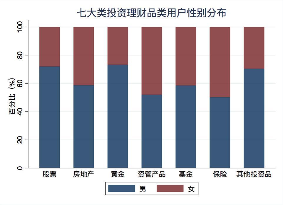上半年国民投资理财情绪报告:股票仍是最爱 互联网理财渐成主流