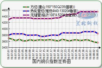 (2)焊管:今日,国内焊镀管价格继续回调。据兰格钢铁云商平台监测数据显示:国内重点城市4寸(3.75mm)焊管的平均价格为4315元,比上周五下跌18元,各中心城市报价其中唐山下调30元、天津下调20元、北京下调20元、西安降50元、济南降30元、广州降30元,个别中心城市暂未调整。今离岸人民币对美元跌破7.0关口,期盘收盘3753跌52,对现货市场信心均造成明显打击,从上个周末开始,现货市场就出现了疲软态势,加之各地区雷雨天气不断阻碍成交,价格出现快速回调。焊镀管:从上周末至今河北主流管厂出厂价格累计下调60-80元,近期市场暂无利好消息传出,而需求一直处于弱势,厂商操作均较谨慎。现河北主流管厂焊管4寸(3.75mm)出厂报价在4090-4320元,镀锌管4寸(3.75mm)出厂报价4850-5430元,比上周末下调30-50元。临近尾盘,原料钢坯降10元至3560元,短期焊镀管价格或弱势难改。