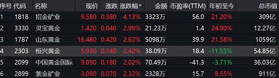 避险情绪升温,COMEX黄金期货升破1500美元/盎司关口,为2013年4月以来首次。现货黄金升破1490美元/盎司关口,日内涨逾1%。