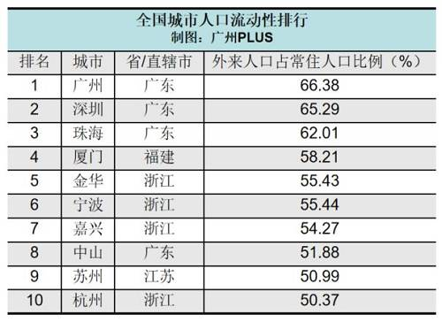 數據來源:各地統計局