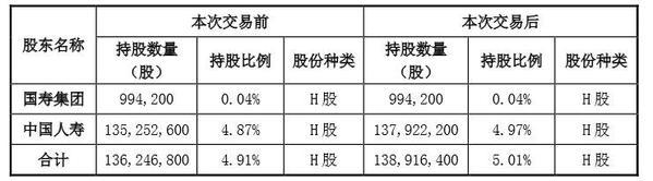 7月31日增资股权变动