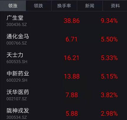 大稀奇日?西洋暴跌5万亿,中国股市挺住了:创业板一度翻红,更有H股500点大反转!