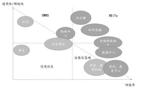 私募REITs方案设计思路