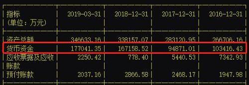 不过,在这种情之下,科迪乳业却出现了近11.8亿的短期借壳。