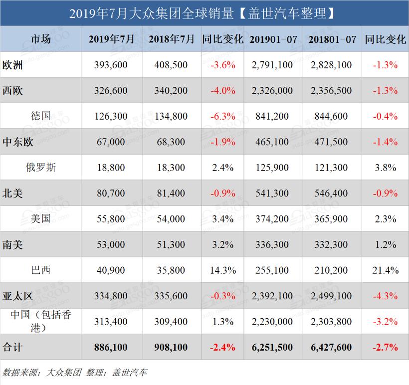 大众集团7月全球销量跌2.4%