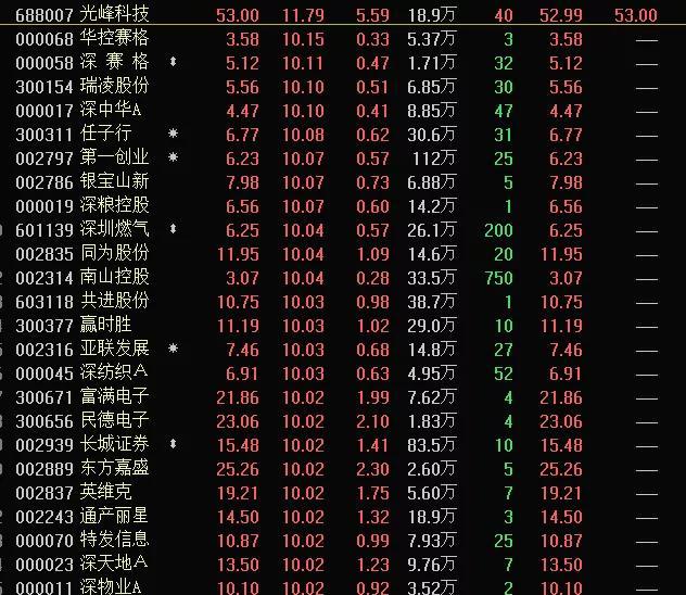深圳本地股大火!业绩大增的深圳股在这里 还有这些股筹码大幅集中