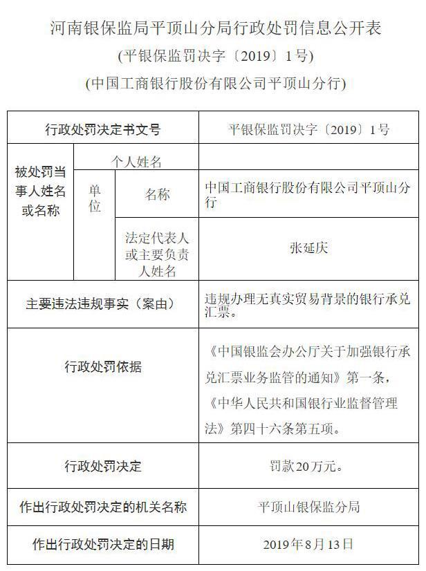 中国工商银行平顶山分行违规办理银行承兑汇票被罚款20万元