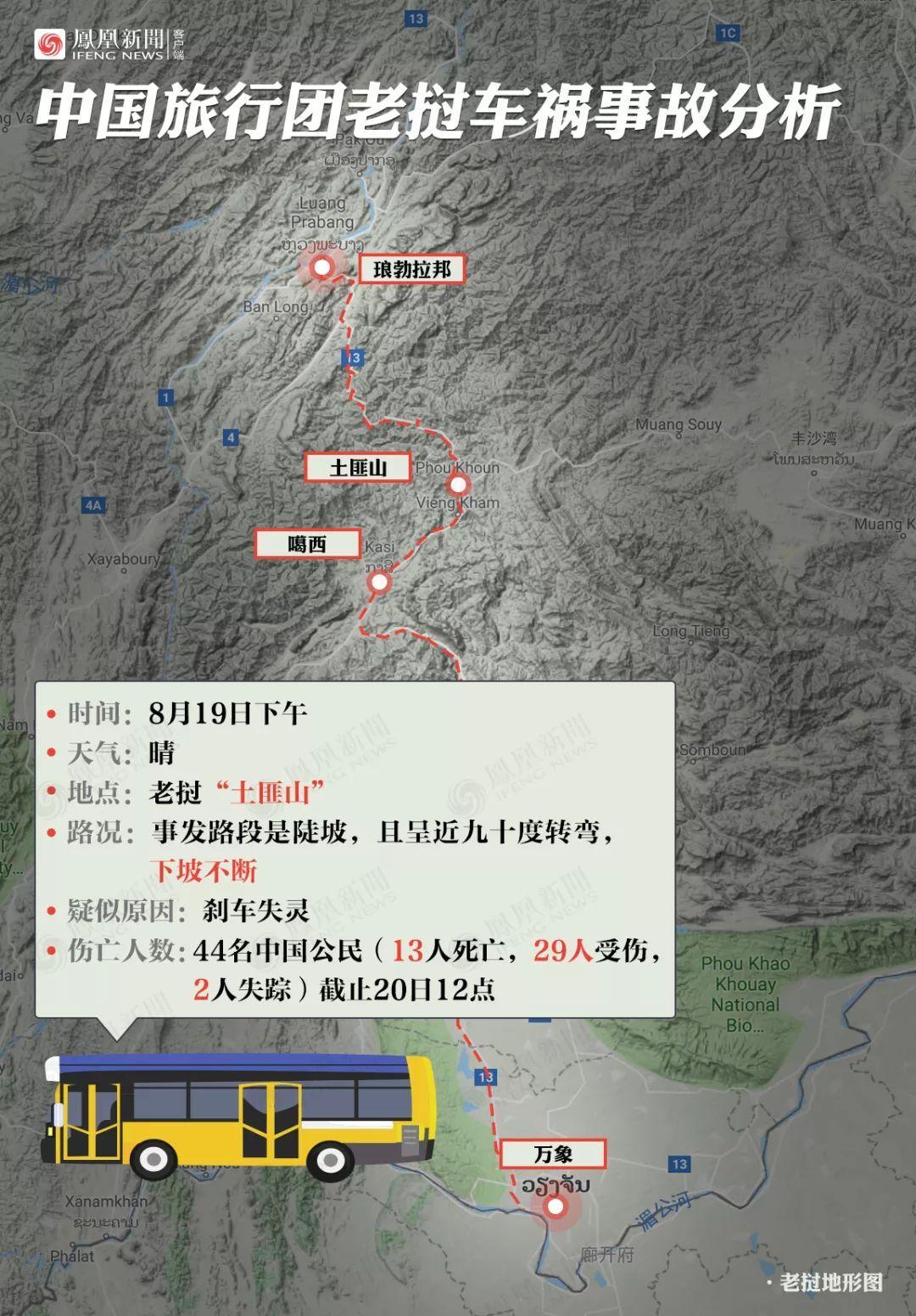 14人遇难!一图详解中国游客老挝车祸事故经过
