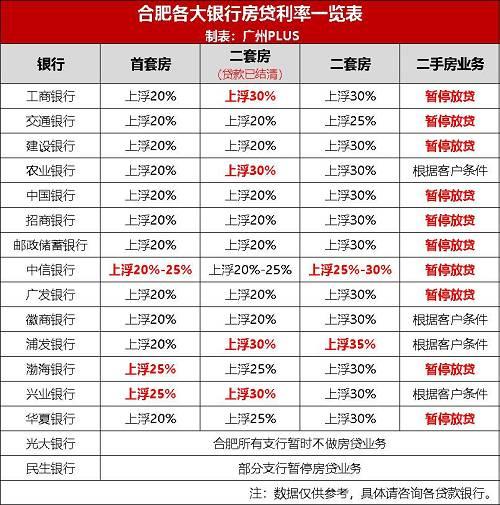 太狠!超12家银行停贷!全国房贷利率大暴涨!