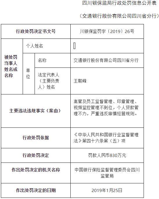 交通银行四川分行3宗违法遭罚830万 高管监管不到位