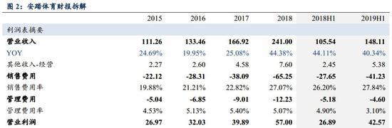"""东吴纺织表示:我们大幅上调业绩预期,预计19/20/21年归母净利同增42%/23%/19%至58.4/71.8/85.4亿元,对应PE 25.5/20.7/17.4X,目前估值对应持续的高增长性价比突出,坚定维持""""买入""""评级。"""