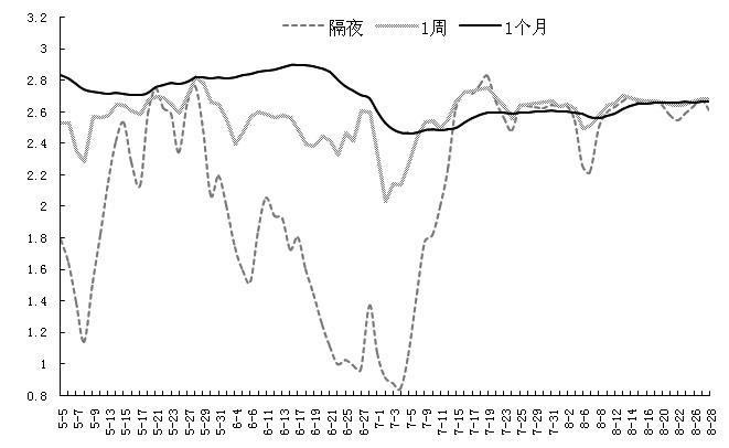 图为隔夜、1周和1个月利率变化情况