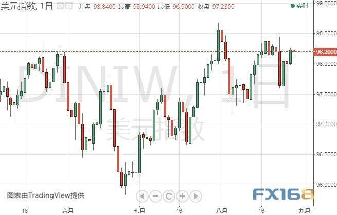 余额宝如何赚钱:美国GDP数据晚间驾到、黄金多头酝酿爆发 黄金、白银、原油、欧元、美元指数、英镑、日元和澳元最新技术前景分析