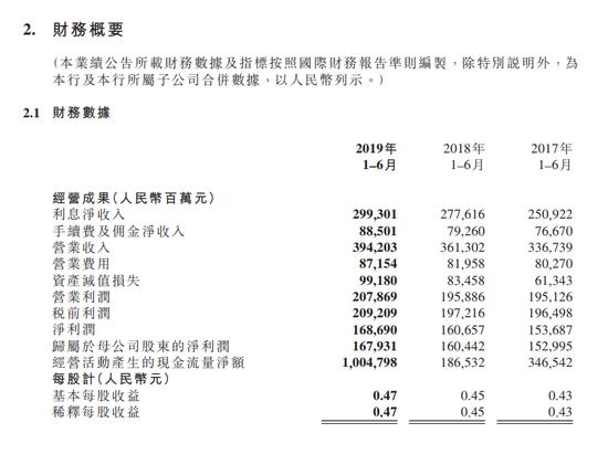 工行:上半年净利润1679.3亿元 不良率1.48%