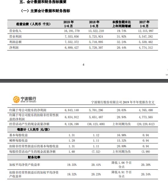 宁波银行:上半年净利润68.43亿元 不良贷款率0.78%