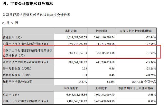 此前,主营系列新型片式电子元件的风华高科,在前三年(2016年-2018年)均实现了营业收入和净利润的双增长,其中2017年净利润2.47亿元同比增长186.66%、2018年净利润10.17亿元同比增长312.06%,被市场视作业绩白马股。