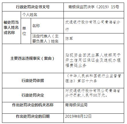 交通银行青海分行违法遭罚50万 贴现资金回流出票人