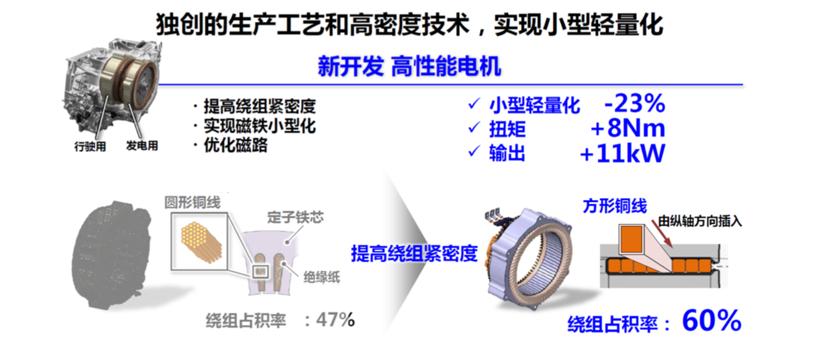 更快、更顺、更远,本田i-MMD混动系统的兼收并蓄