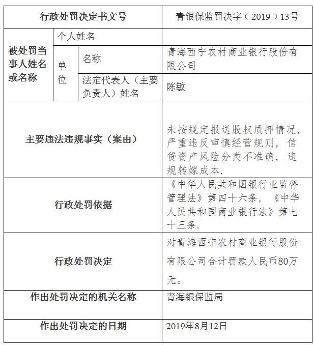 西宁农商银行多宗违法遭罚80万 董事长陈敏遭警告