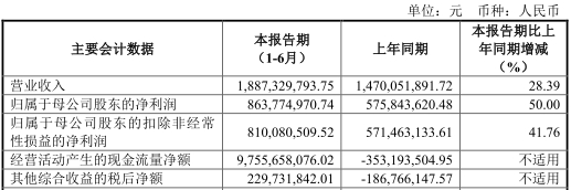 截至2019年6月末,东兴证券资产总额为865.03亿元,比上年度末增长15.31%;负债总额为664.74亿元,比上年度末增长20.12%;资产负债率为73.10%,比上年度末增长3.13%。