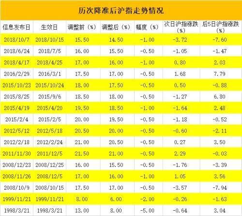 历次降准后股市A股走势一览 年初降准沪指迎来大反弹