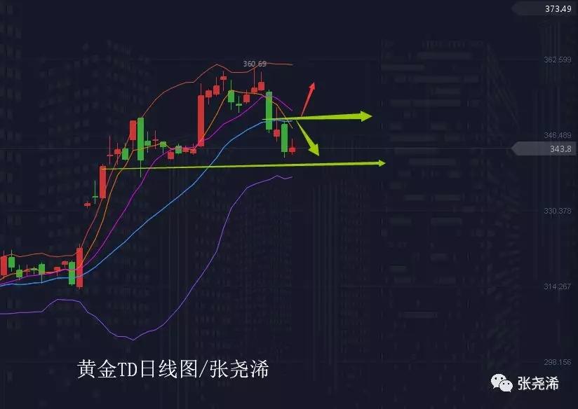张尧浠:黄金回调力度将尽 通道支撑中线看涨预期有望 。