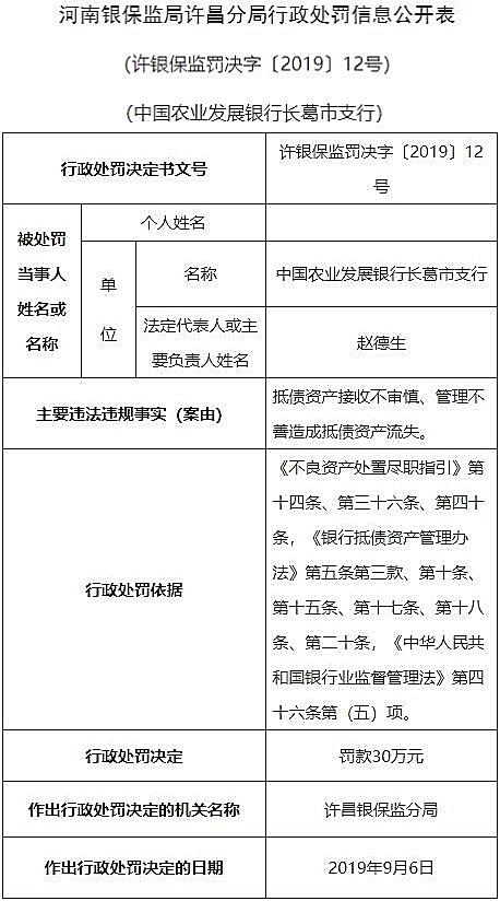 农业发展银行长葛支行违法遭罚 抵债资产流失