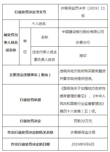 建设银行许昌分行违法遭罚 违规向地方购买服务融资