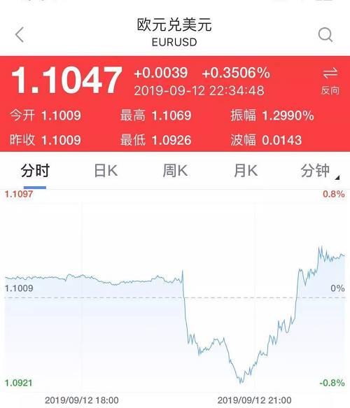 美元指数一度升破99关口,随后转跌。