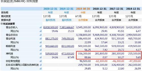而相比而言,新奥股份的盈利能力则薄弱很多。2016年至2018年,新奥股份分别实现营业收入100.36亿元、136.32亿元、66.73亿元,净利润6.31亿元、13.21亿元、8.85亿元。今年上半年,新奥股份扣非后净利润6.51亿元,同比减少5.88%。