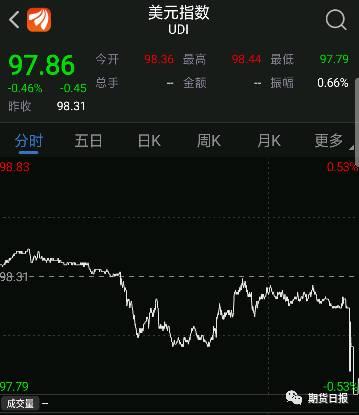 现货黄金则急跌约15美元,跌穿1500美元/盎司大关,至1492.30美元/盎司低点,COMEX白银日内跌逾2%,报17.81美元/盎司。纽约商品交易所黄金期货市场交投最活跃的12月黄金期价下跌7.9美元,收于每盎司1499.5美元,跌幅为0.52%。