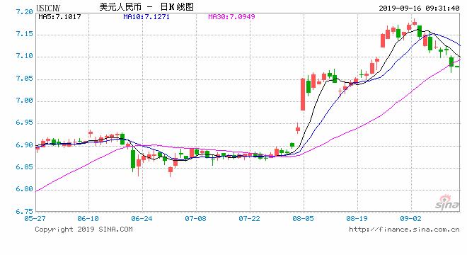 <b>美元指数走弱逼近98 人民币中间价报7.0657上调189点</b>