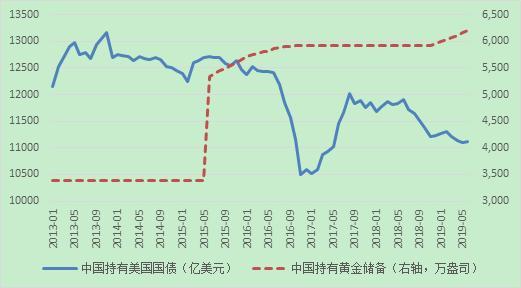 資料來源:美國財政部;中國人民銀行;WIND